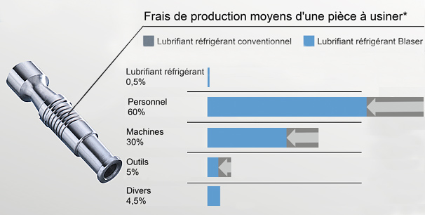 * Les chiffres s'appuient sur une étude réalisée en France.